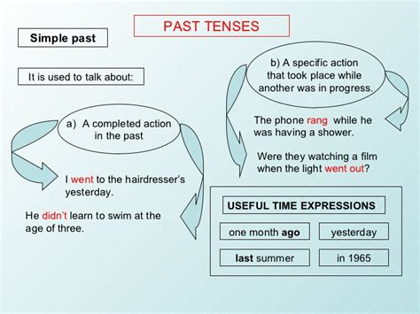 thesis abstract past or present tense past tenses
