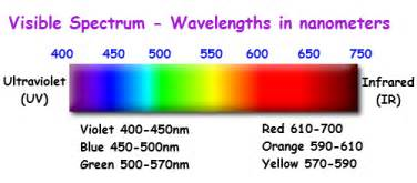which color of visible light has the wavelength what color of visible light has the shortest wavelength