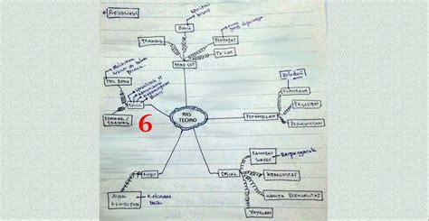 tips mudah membuat mind map bacakilat 3 0 pertanyaan inilah quot studi kasus quot cara membuat mind map