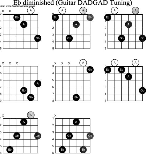Eb Chord Guitar Finger