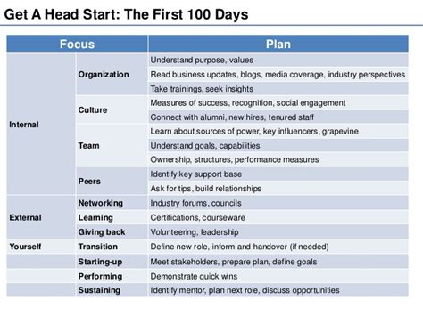 Being Your Best At The Workplace The First 100 Day Plan 100 Day Plan Template
