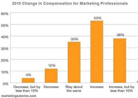 Mba Marketing Entry Level Salary by Career Management Ama Salary Survey Marketers