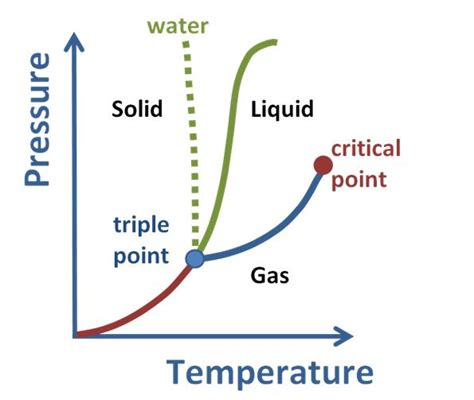 phase diagram solid liquid gas solid to gas phase transition introduction to chemistry