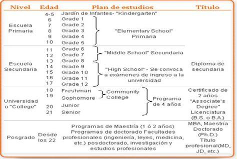 Modelo Curriculum Norteamericano Deferencias Entre Los Sistemas Educativos Estadounidense Y Canadiense Monografias