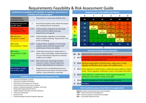 musings on project management requirements feasibity and