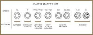 clarity and color chart education watchmaker jeweller