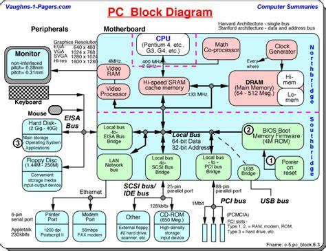 diagram of computer hardware computer block diagram pc schematic vaughn s summaries