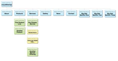 modx visual sitemap generator sepia river
