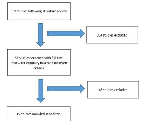 Search Review Cureus Prognostic Factors For Cancer Endpoints Following Biochemical Failure A