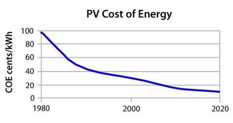 solar energy cost efficiency solar costs fall stocks rise