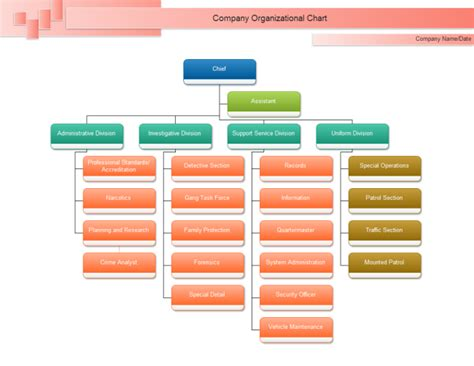 Top 12 Benefits To Use Organizational Chart Org Templates