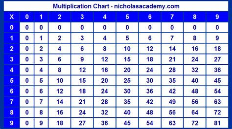 9 Multiplication Table by Multiplication Chart To 9 Nine Times Table Chart Free To