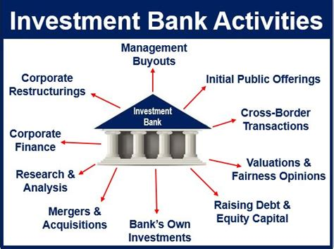 banks to invest in what is an investment bank definition and meaning