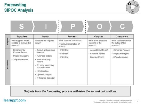 Printable Sipoc Diagrams Diagram Site Sipoc Template Ppt