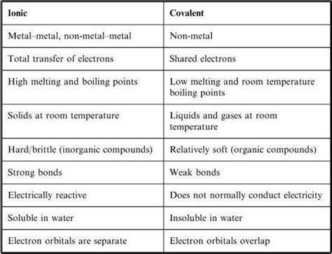 Concept Review Section Covalent Bonds Answers by 17 Best Ideas About Ionic Bond On Chemistry