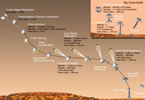 curiosity rover landing date features college of earth and atmospheric