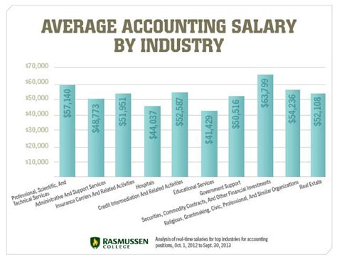 Average Salary For Mba Degree Holder by Is An Accounting Degree Worth It Or Worthless Accounting