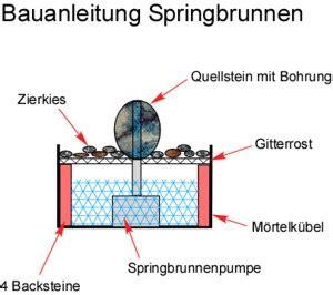 Gartenbrunnen Selber Bauen Anleitung 1641 by Bauanleitung Springbrunnen Selber Bauen Anleitung Bauplan