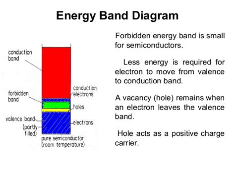 energy band diagram for p type semiconductor energy band diagram of semiconductor images