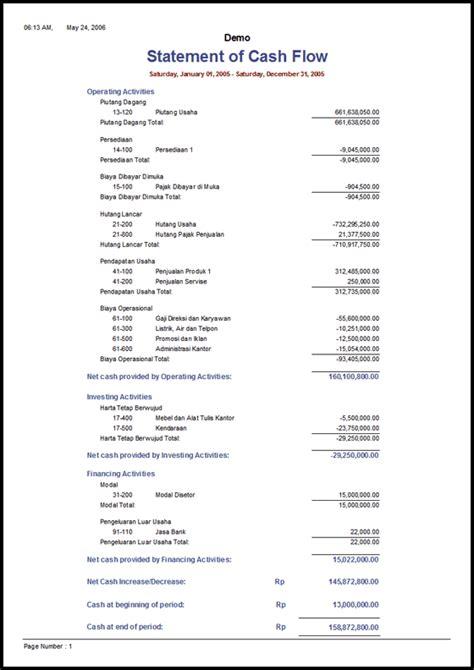 Format Cash Flow Lengkap | contoh laporan cash flow lengkap abie updates