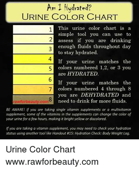 hydration urine chart am 1 hydrated urine color chart this urine color chart is
