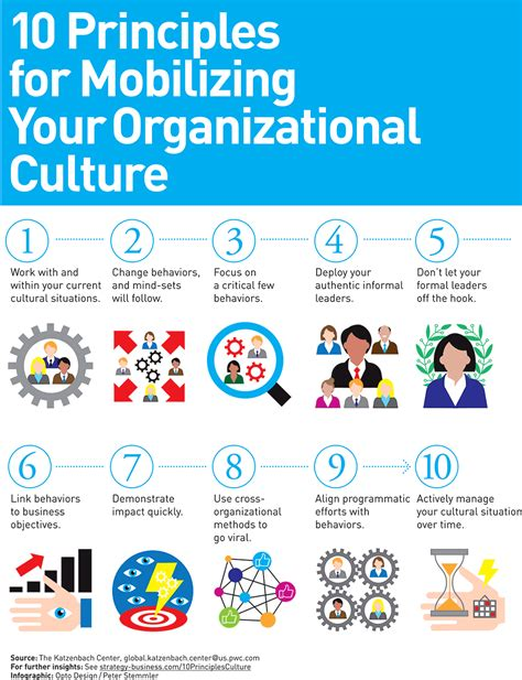 How To Mobilize Your Organizational Culture Company Culture Template