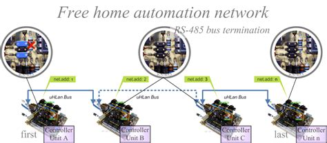 completion of the rs 485 network automation dom 243 tica