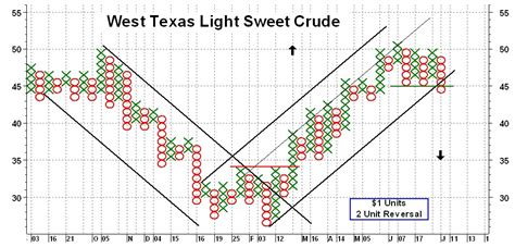 Light Sweet Crude Price by Light Sweet Crude Price History Exchange Rate Lira