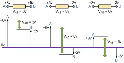 difference between voltage drop and voltage across resistor potential difference and resistor voltage division
