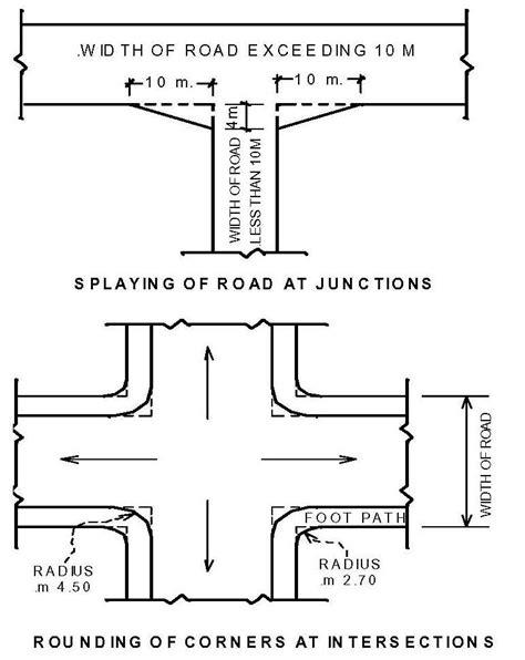 layout road meaning 31 development including land sub division and plot