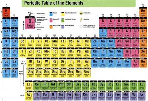 How Many Periods In The Periodic Table by In The Periodic Table How Many Columns And Groups Are There Quora