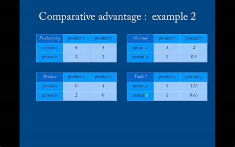 trade absolute and comparative advantage youtube