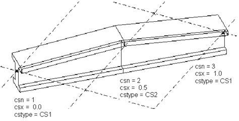 Cross Sections Definition by Crear Un Perfil Definido Por El Usuario Fijo Con Varias