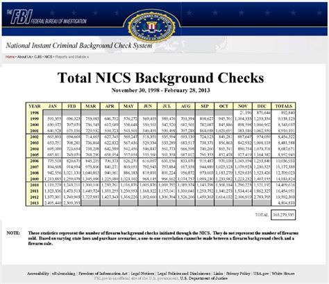 Fbi Gov Background Check Guns And Ammunition Flying The Shelves