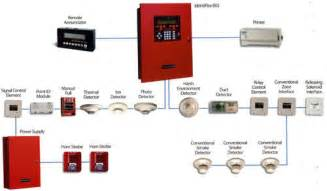 Types Of Apartment Layouts binhyen fire alarm systems conventional fire alarm
