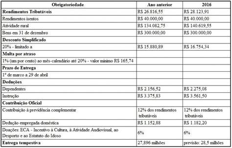 processamento do irpf 2016 confira as regras da declara 231 227 o do irpf 2016