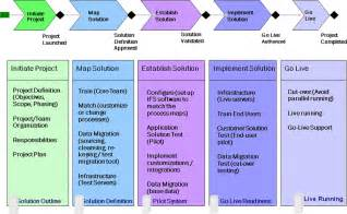 enterprise consulting erp implementations