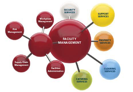 facility management ppt templates facility management iss world india
