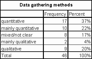 as data elements in quantitative and computational methods for the social sciences books quantitative and qualitative inquiry in educational