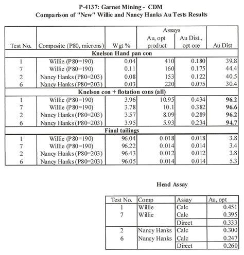 p g supplemental data sheet appendix c data test sheets appendix e appendix f average
