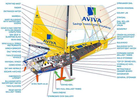 boat names starting with z yacht design progettazione nautica 15 imoca 60 at the