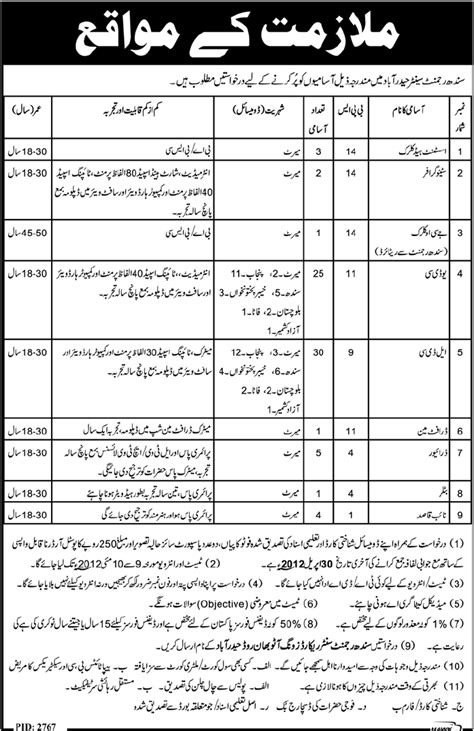pattern making jobs in hyderabad government jobs in hyderabad sindh 22 april 2012 learningall