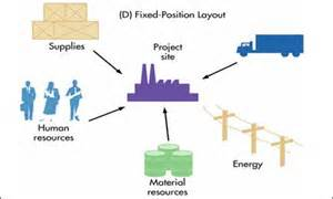 fix position layout adalah production of quality goods and services