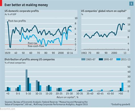 Stayback In Usa After Mba by Business In America Much Of A Thing The Economist