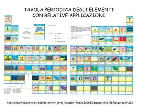 tavola periodica degli alimenti corso di chimica organica ppt scaricare