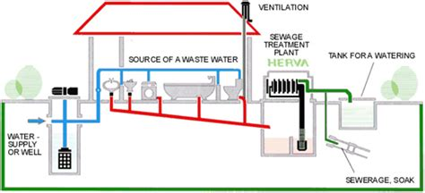 guidelines design small sewage treatment plants the water pollution khmerbis