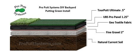 Diy Backyard Putting Green by Do It Yourself Putting Greens Custom Putting Greens