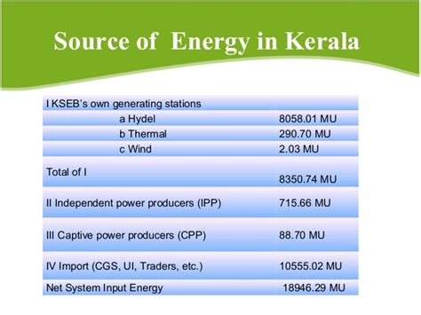 energy usage pattern in kerala business potential of energy auditing in kerala