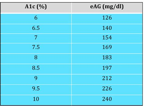 A1c Table by 5 Things That Helped Me Improve A1c