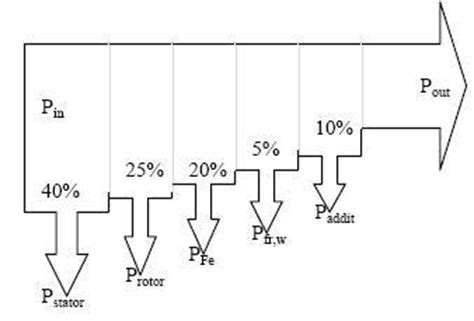 induction motor losses losses and efficiency of induction motor electric motor